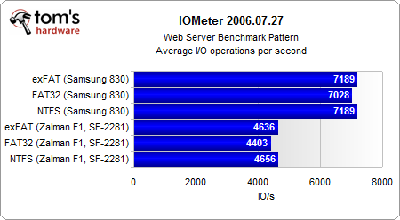 FAT32/NTFS/exFAT:试看分区格式与固态硬盘性能
